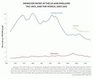 Les homicides sont en net recul