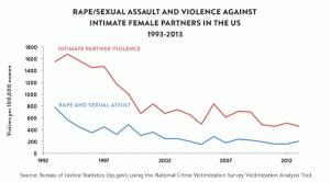 Baisse de la violence contre les femmes aux Etats-unis