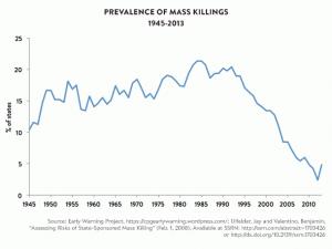 La violence liée aux guerres reculedepuis la fin de la guerre froide