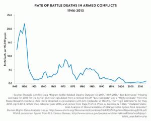 La violence par faits de guerre recule